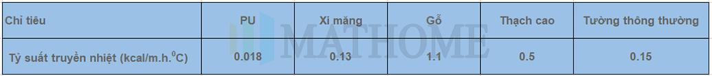 kha-nang-cach-nhiet-tran-ton-3-lop