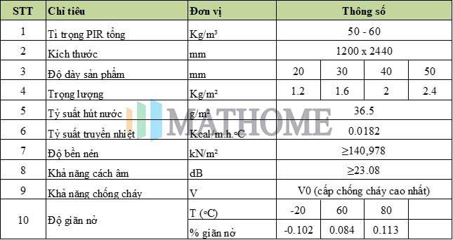 Thông số kĩ thuật chi tiết tấm gachmat(gạch mát)
